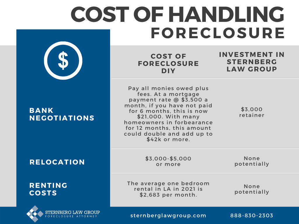Cost Of Handling A Foreclosure